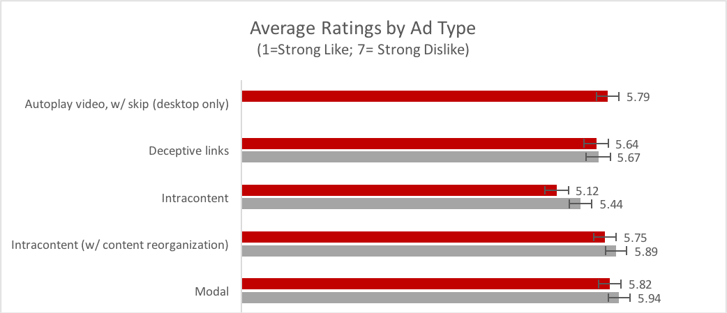 Ad type ratings
