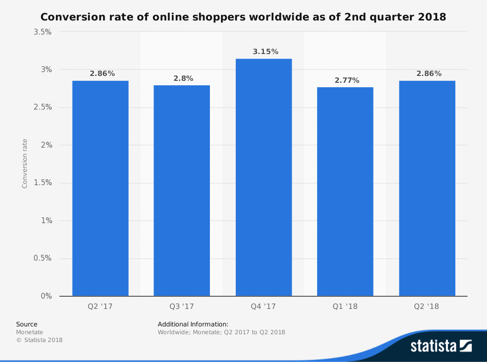 Conversion rate online shoppers