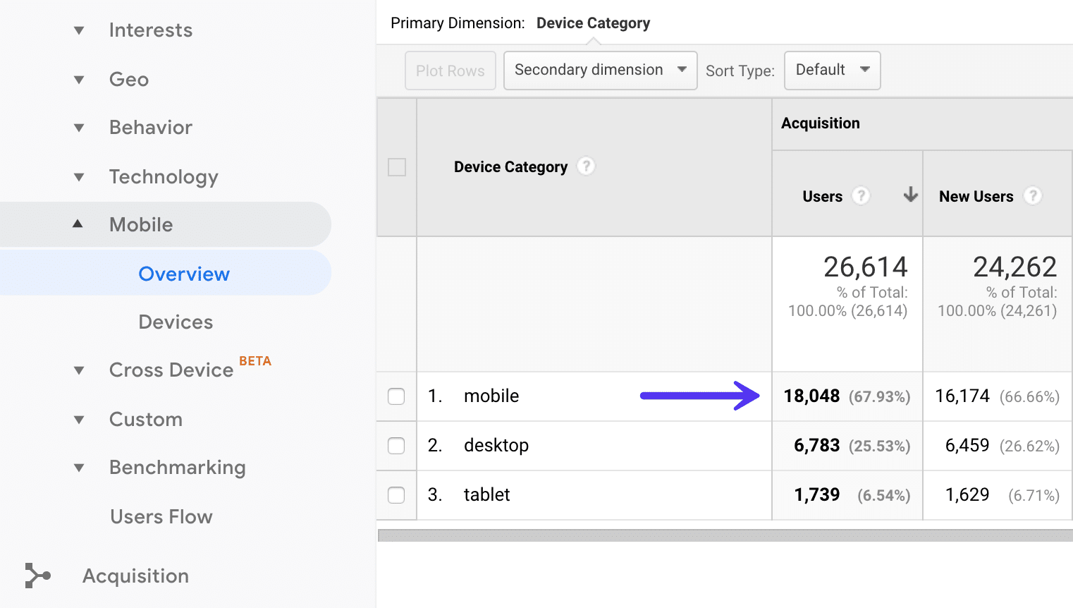 Mobile traffic in Google Analytics
