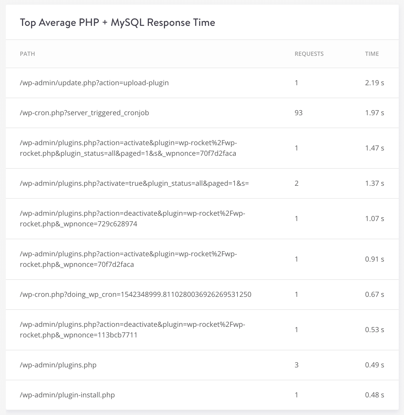 Top Average PHP + MySQL Response Time
