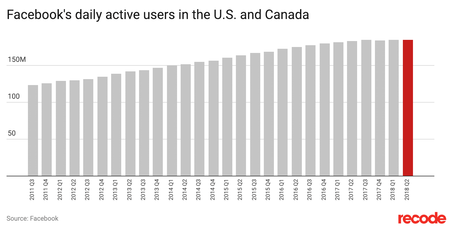 Facebook daily active users in the US and Canada