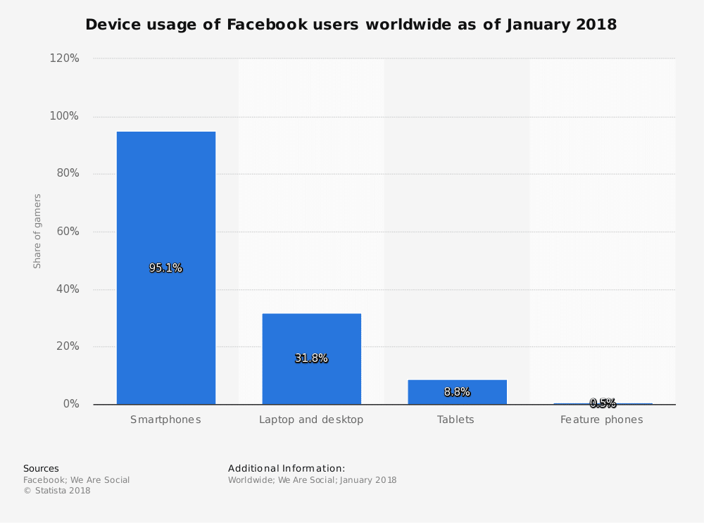 Facebook device usage