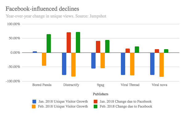Facebook-influence declines