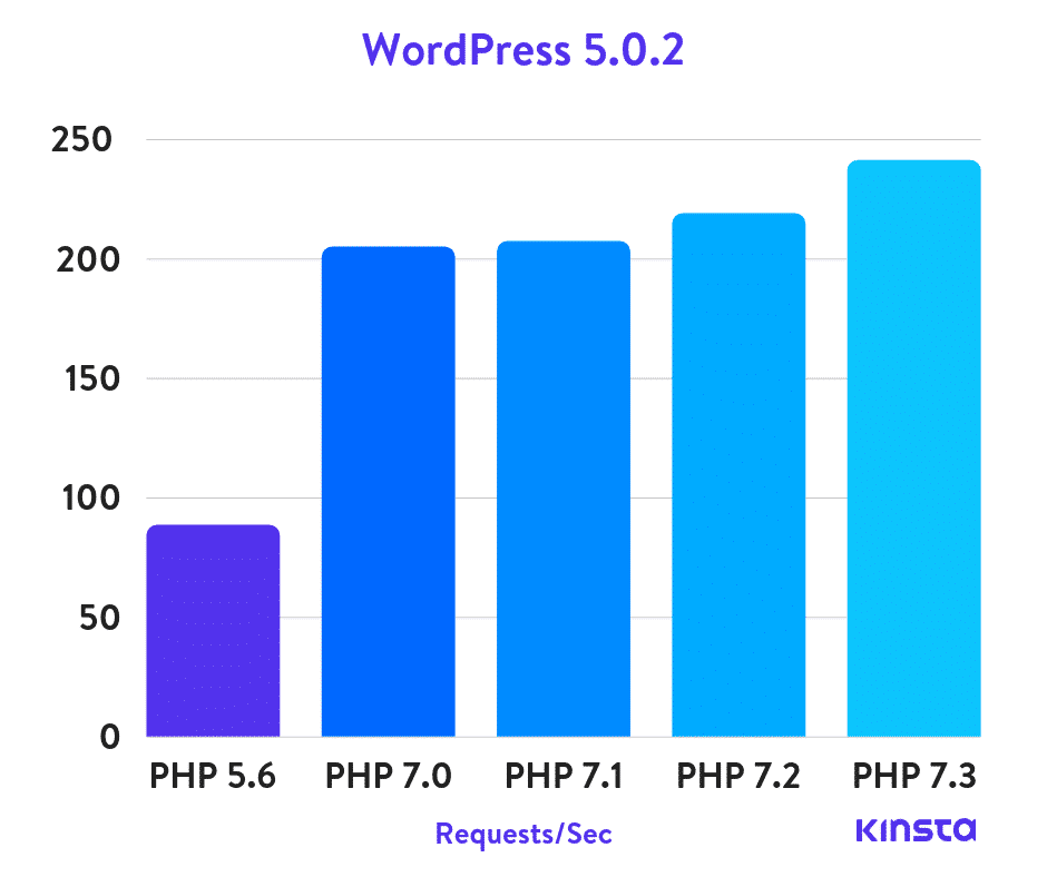 WordPress 5.0.2 PHP benchmarks