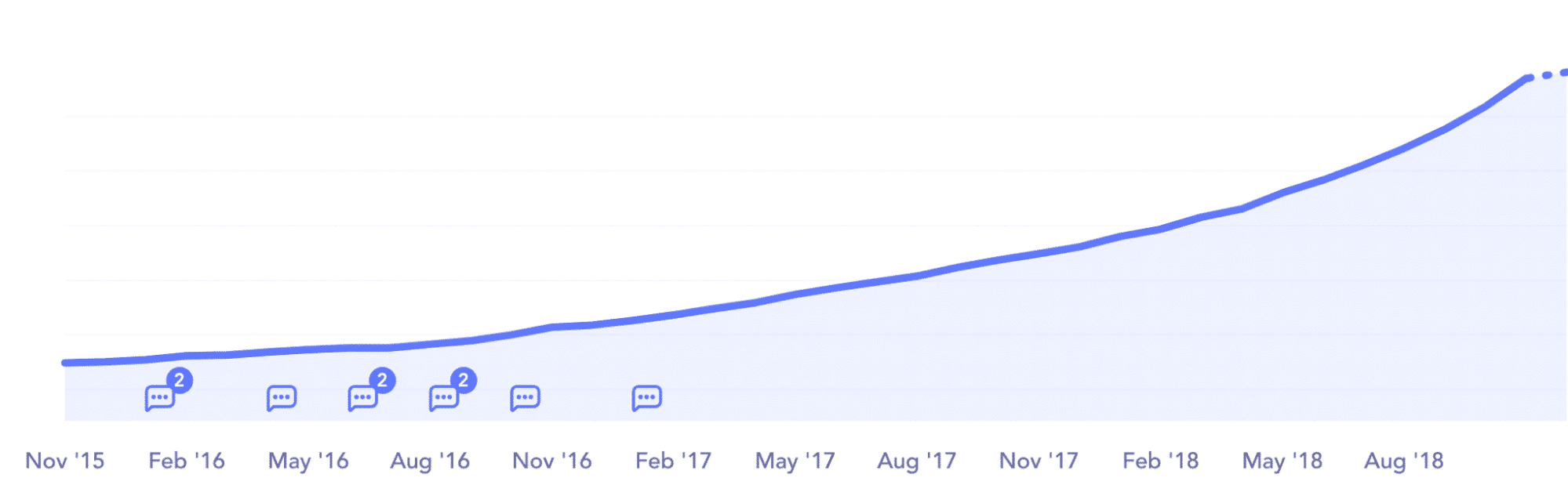 Kinsta ARR growth