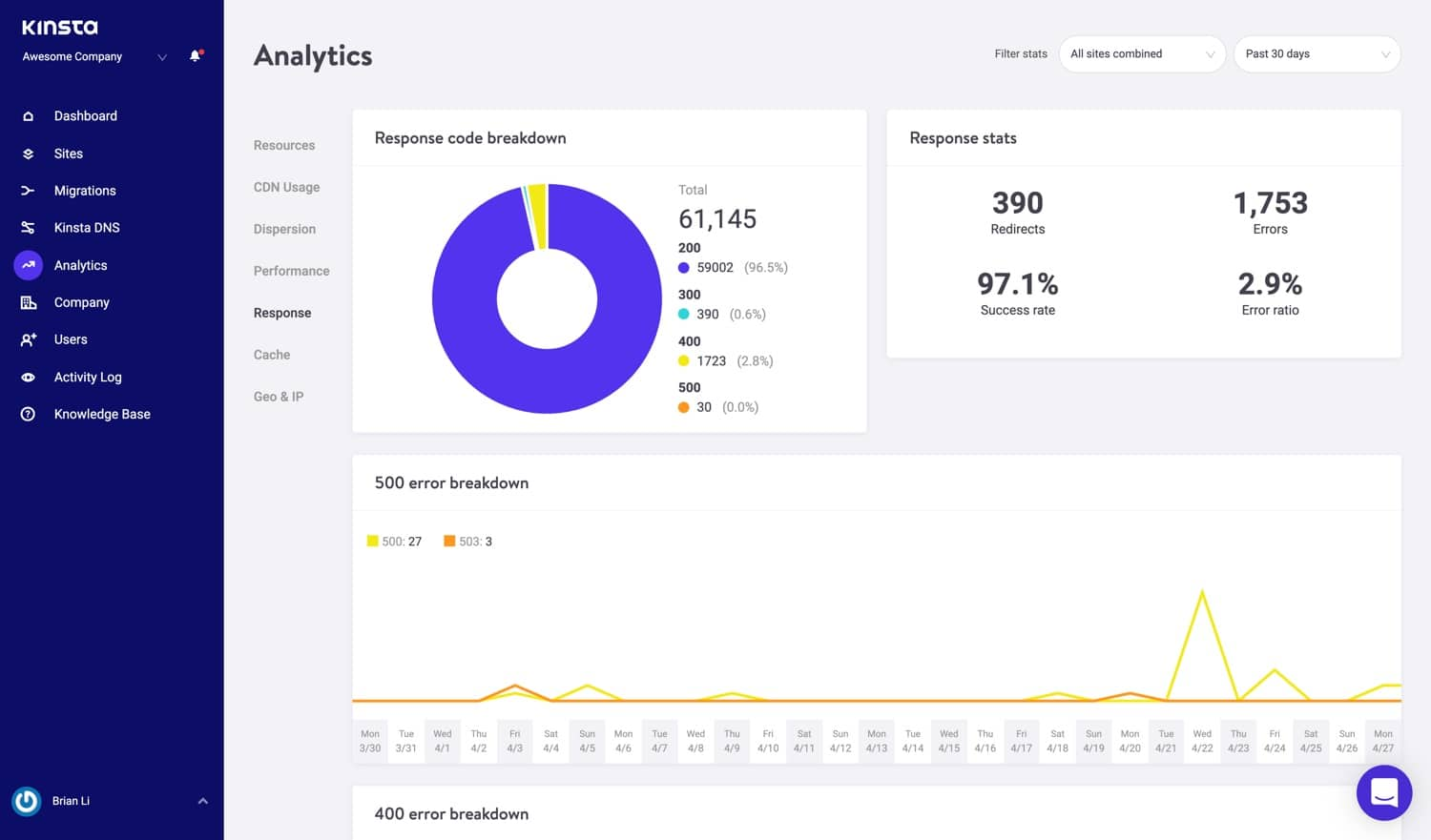 HTTP respons-analytics in MyKinsta.