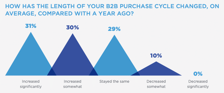B2B purchase cycle length