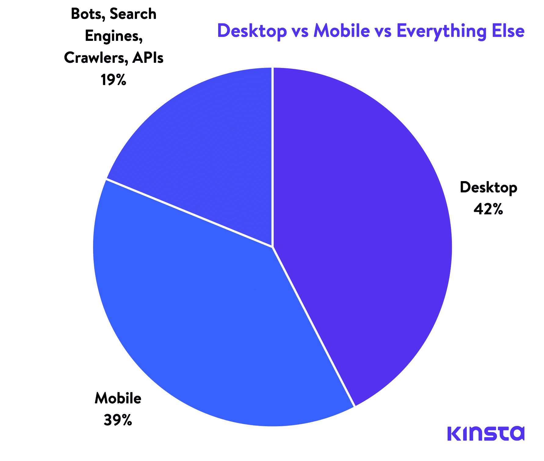 Desktop vs Mobile vs Everything Else