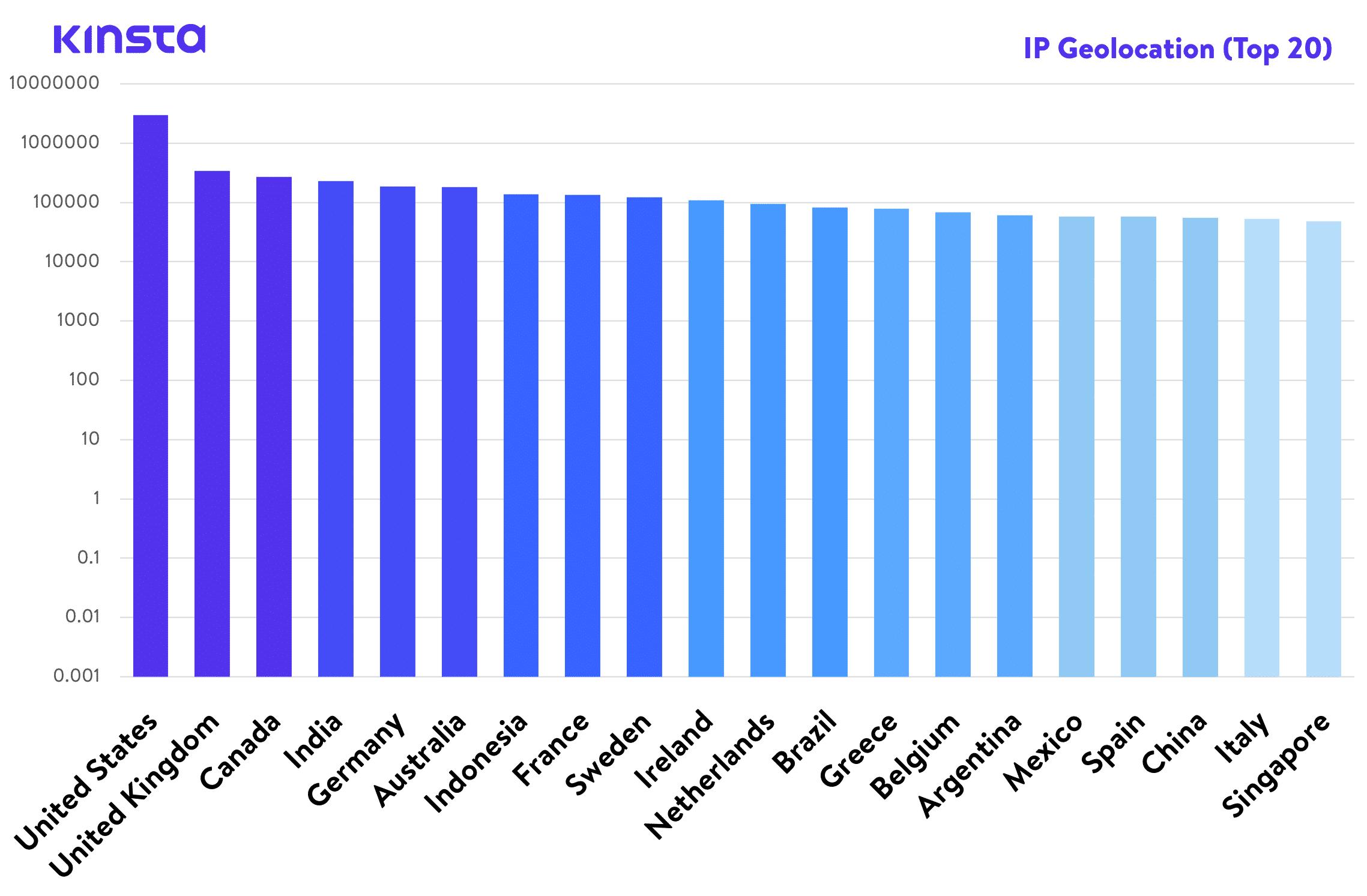 Estadísticas de geolocalización de Kinsta IP