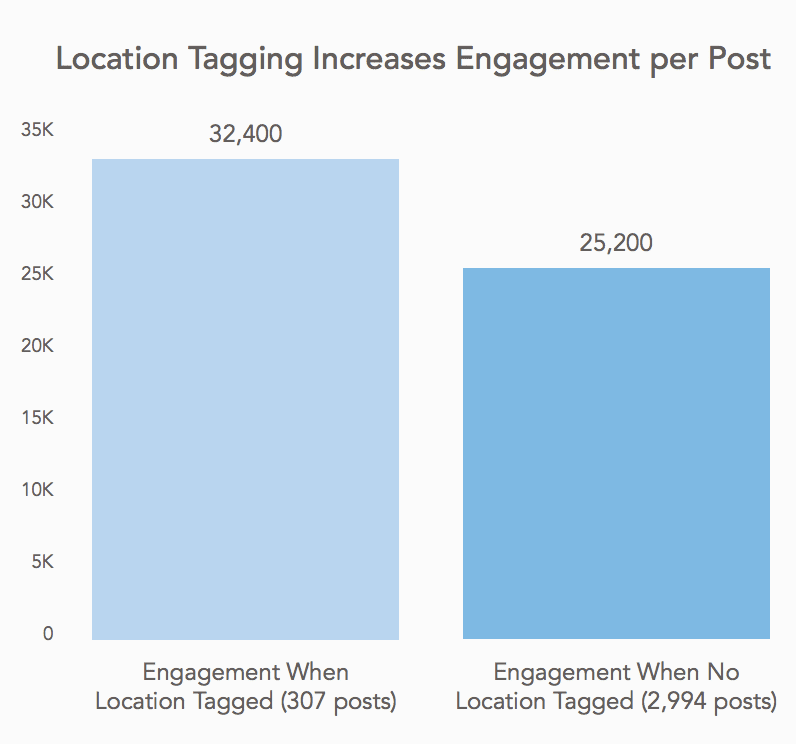 Location tagging increases engagement on Instagram