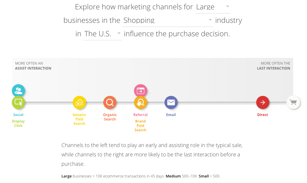 Marketing channels purchase decision
