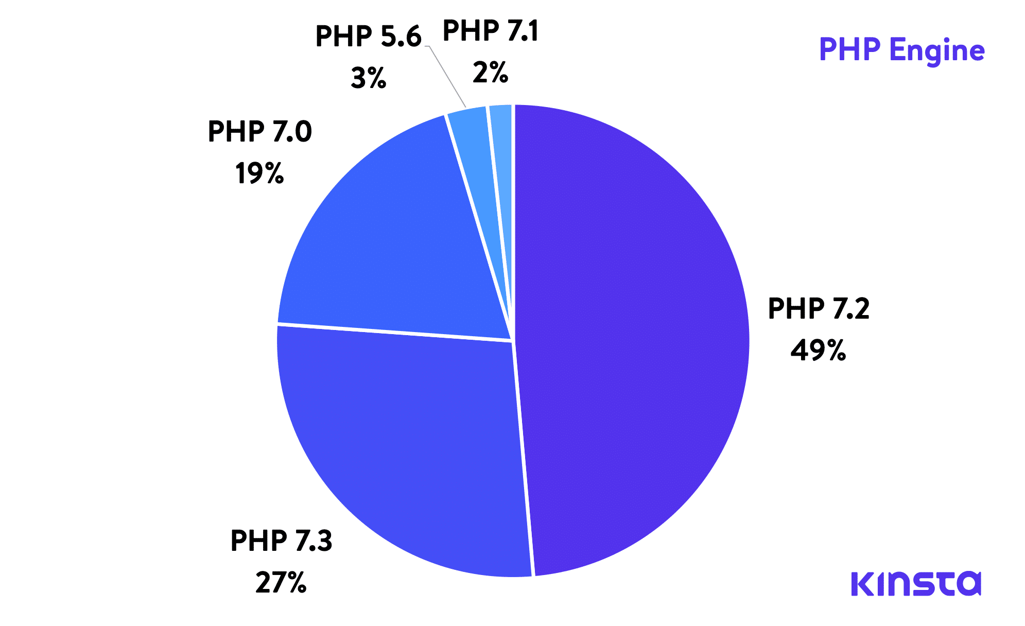 PHP engine