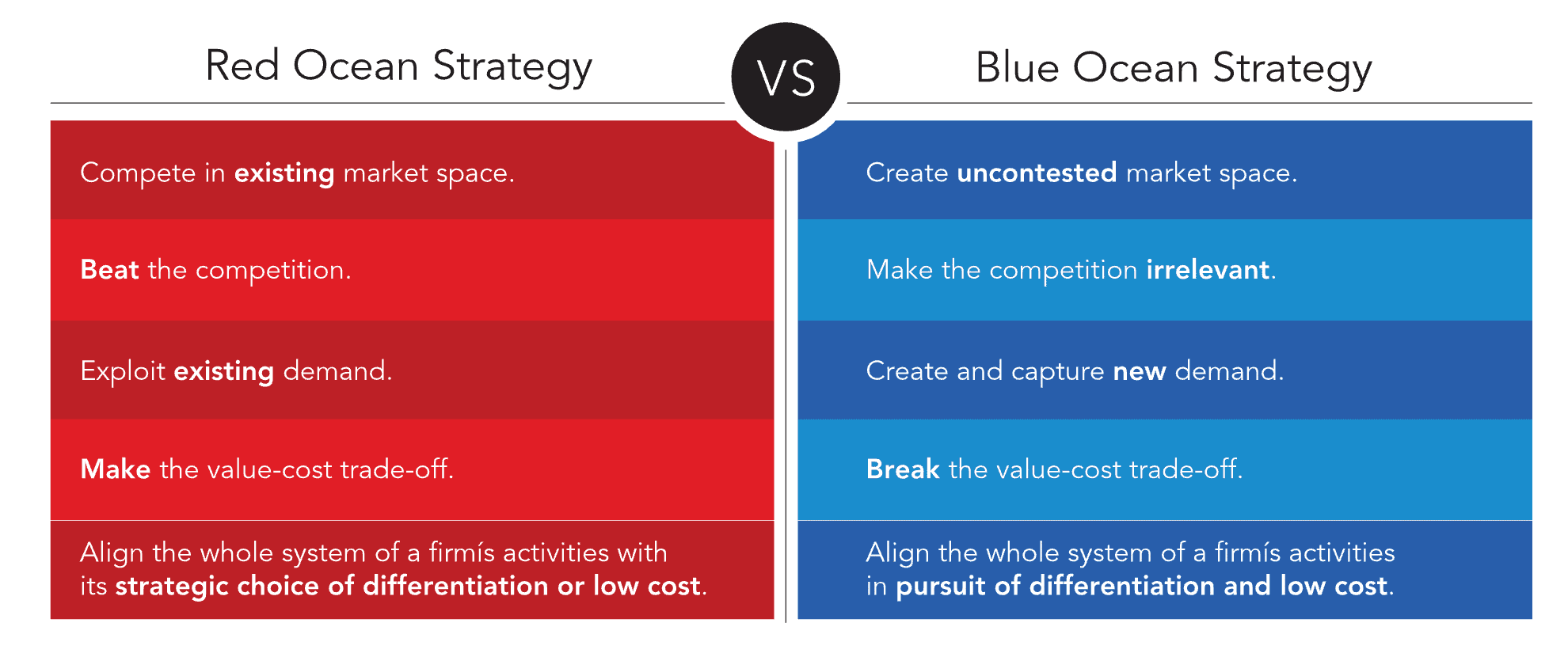 Red Ocean Strategy vs Blue Ocean Strategy
