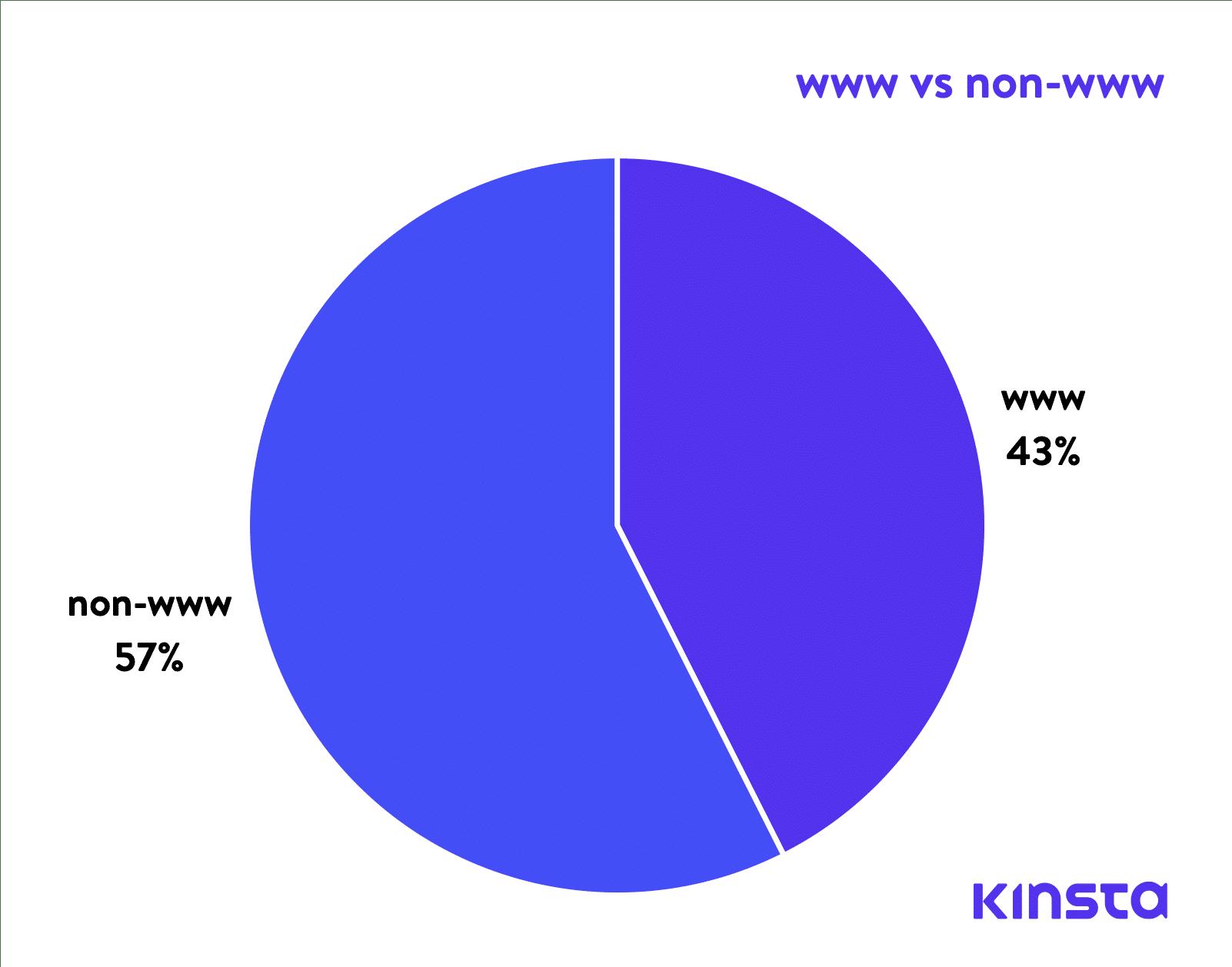 www vs non-www