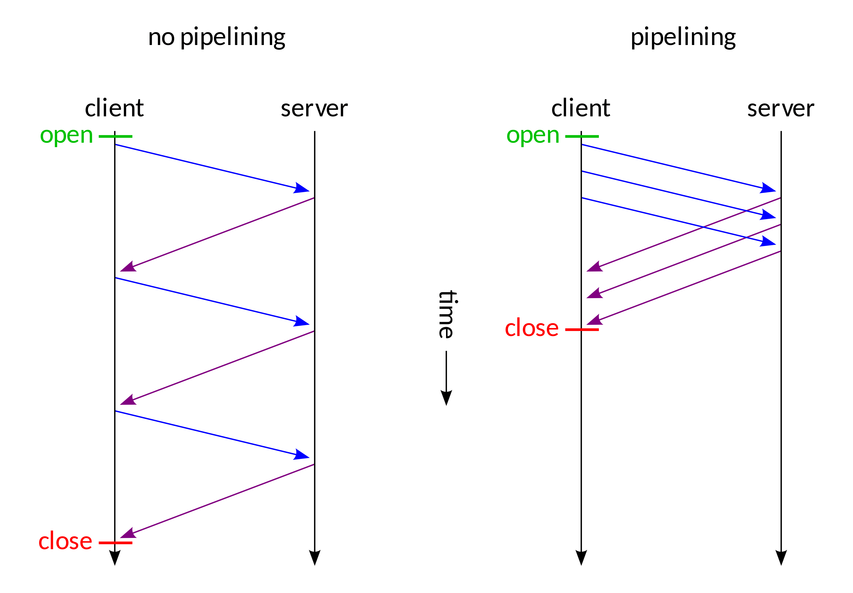 No pipelining vs pipelining