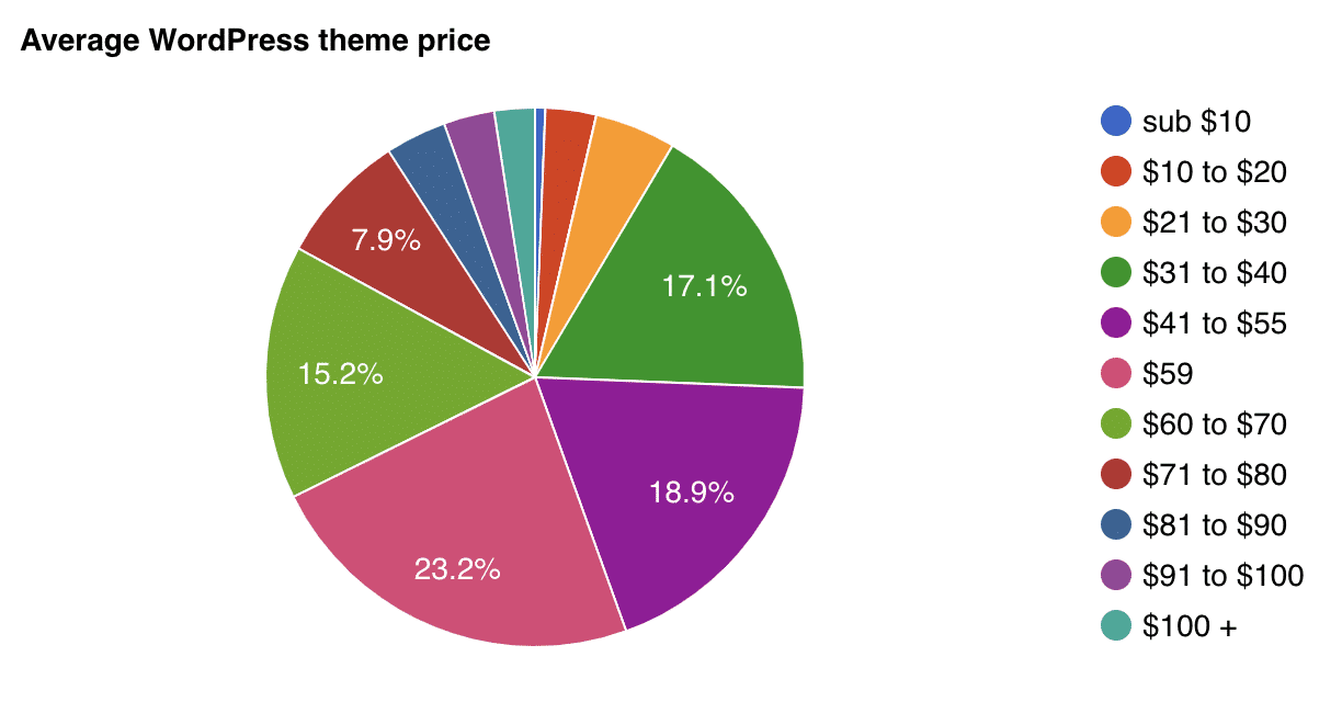 Average cost of a WordPress theme