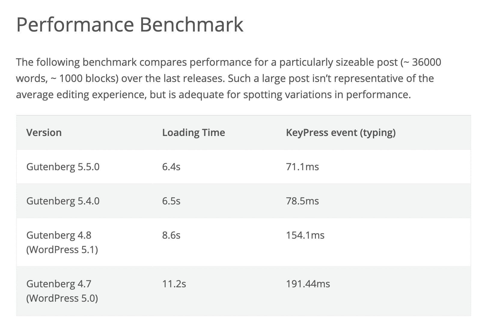 Block editor performance in WordPress 5.2