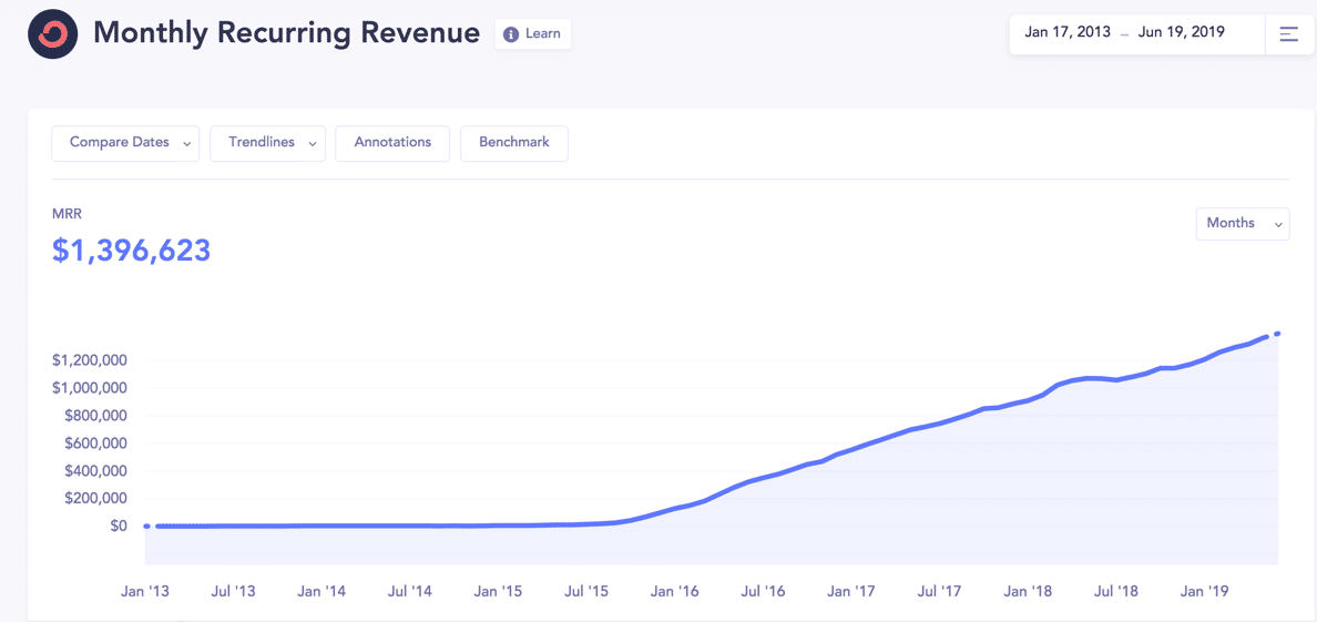 Convertkit's Monthly Recurring Revenue