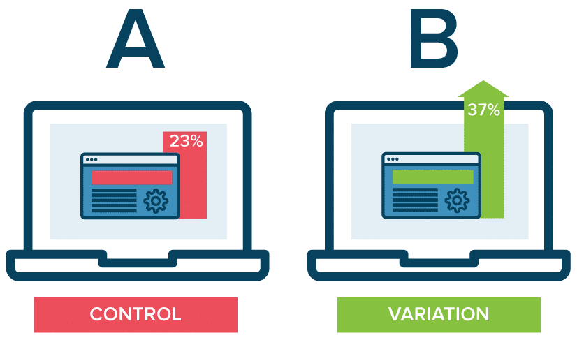 A/B testing explained