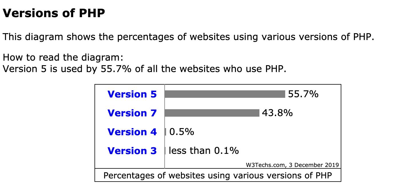 PHPの使用状況(2019年12月)