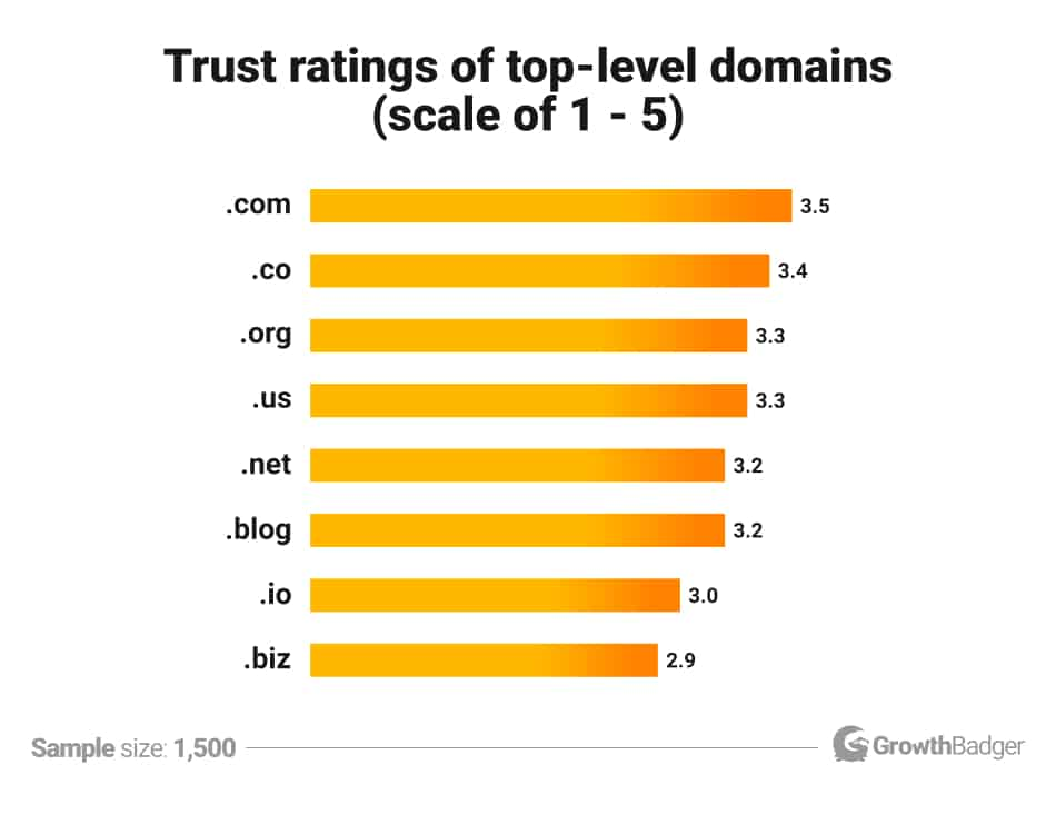 TLDs compared in terms of perceived trustworthiness