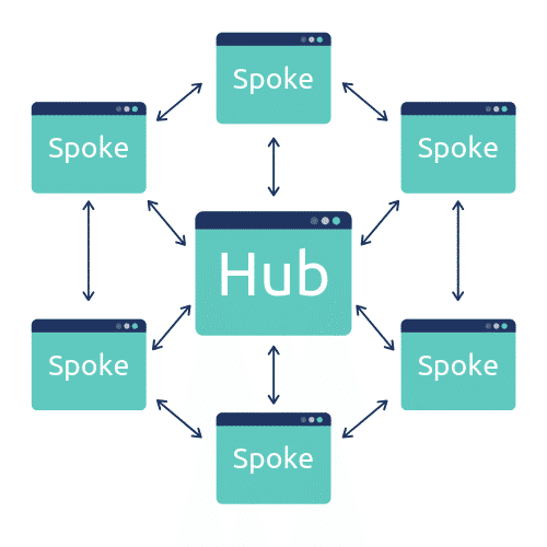 Hub and Spoke Method of Content Marketing
