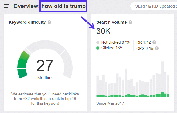 Keyword Search Volume to Click-Ratio