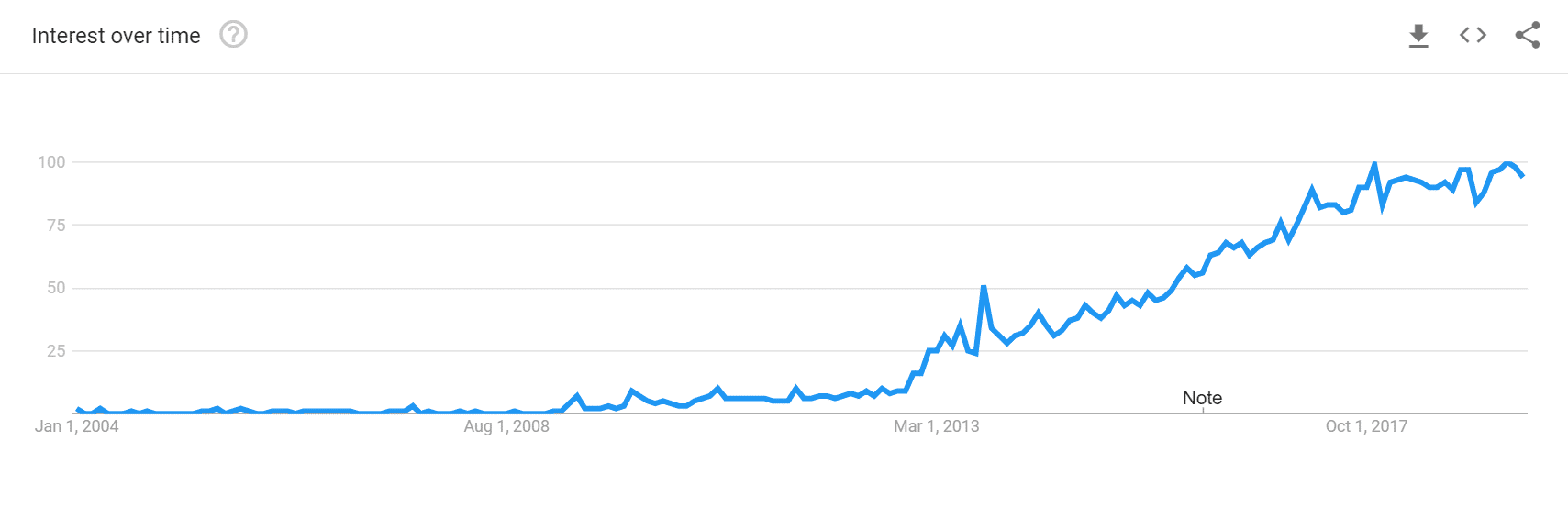 Interest in MariaDB over time