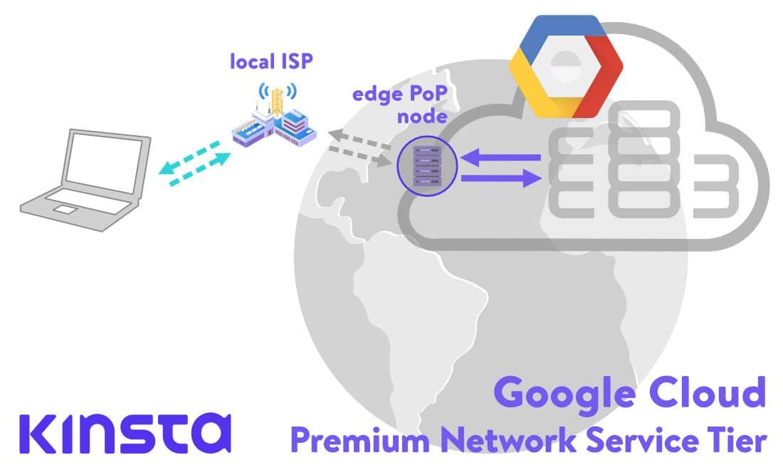 Google cloud network: PoP nodes