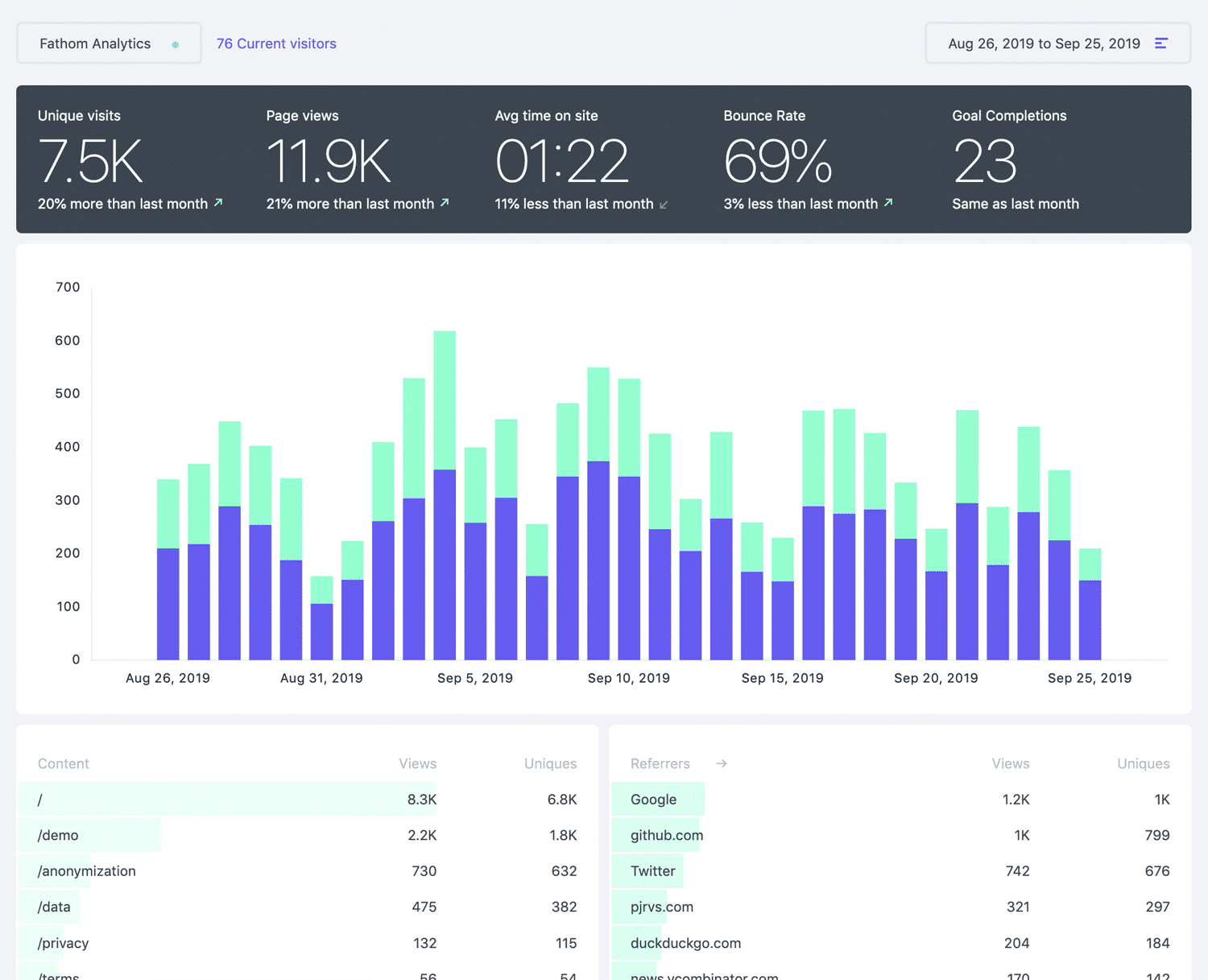 Fathom dashboard