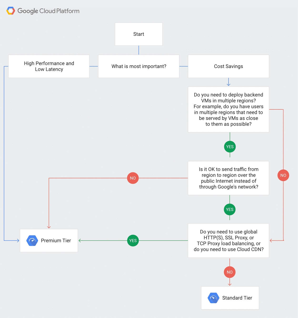 Google cloud network: service tiers decision tree