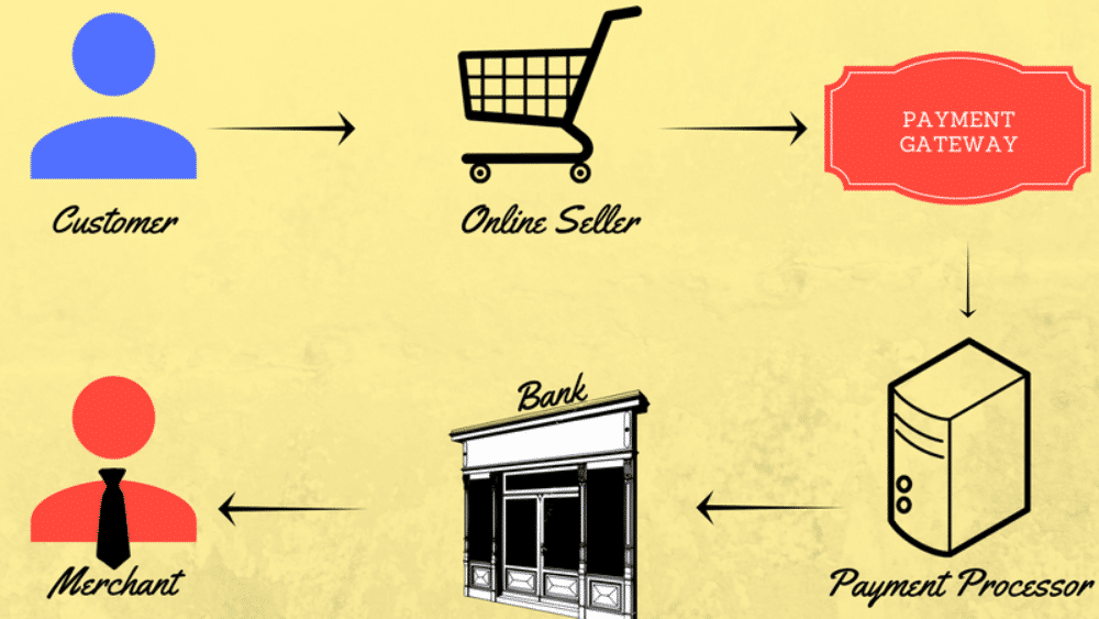 payment gateway process
