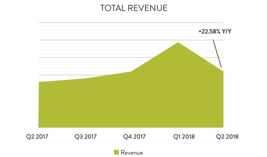 アフィリエイトチャネルの売上高(前年同期比)