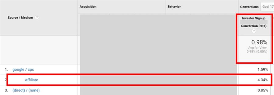 Conversie percentage van affiliatelinks