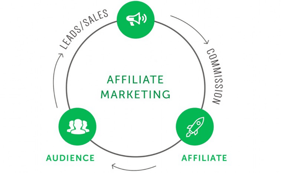Cycle of sales in affiliate marketing