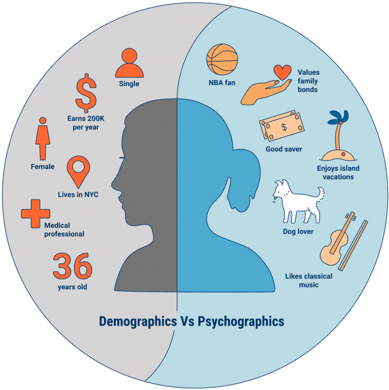Psychographic vs demographics