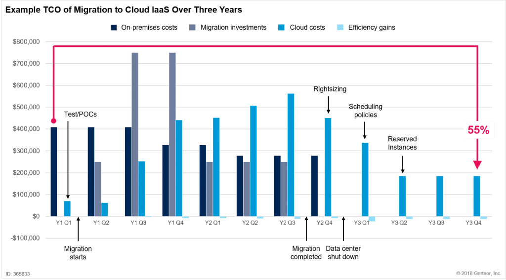 total cost migration to cloud