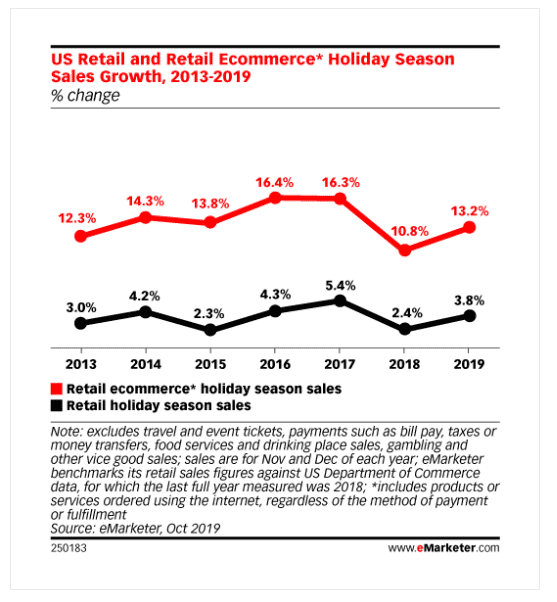 13 Solid Ecommerce Strategies to Skyrocket Sales During the 2019 Holiday Season