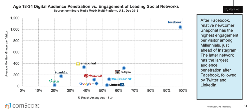 Data from ComScore showing Facebook, Instagram, Twitter, and Pinterest are the most popular social media platforms for ages 18-35.