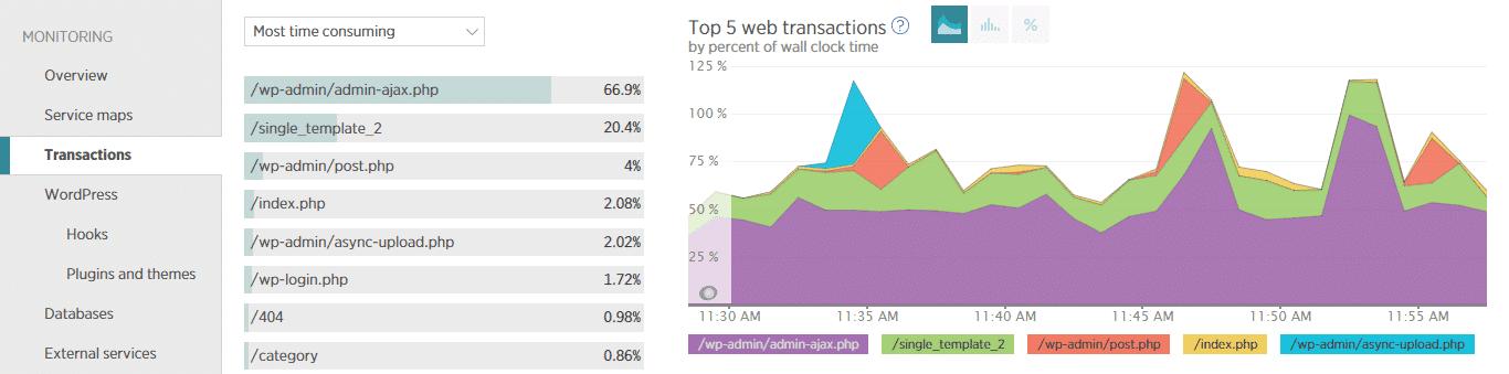 new relic apm transactions