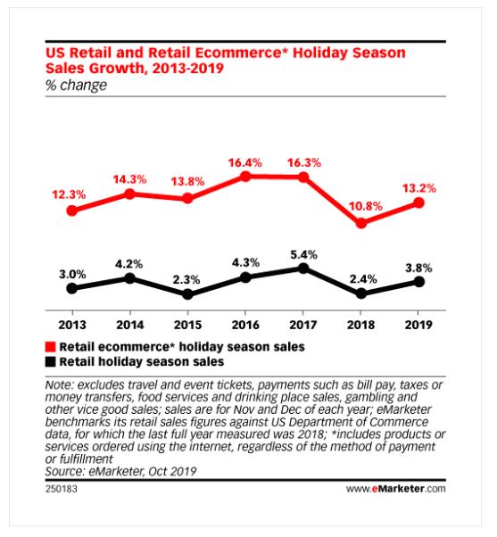 Crecimiento de las ventas de la temporada navideña de comercio electrónico