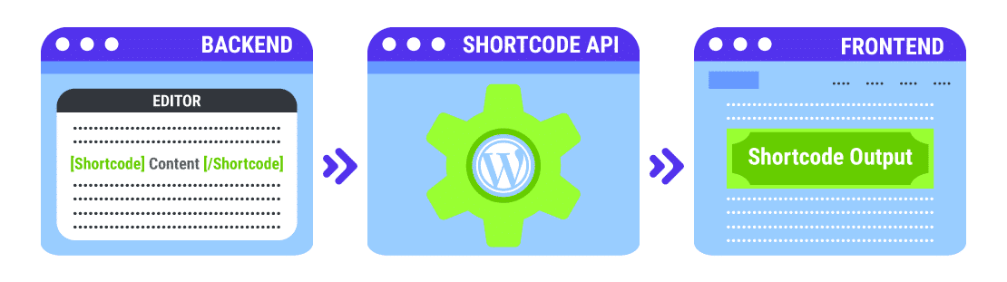 An infographic showing how Shortcodes work in WordPress with the Shortcode API