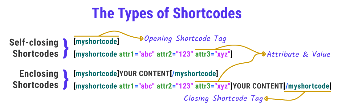 An informational image showing the 2 Types of Shortcodes: Self-closing and Enclosing. Both can be with and without attributes.