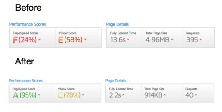 Kund-webbplatsens prestanda ökade tack vare Kinsta