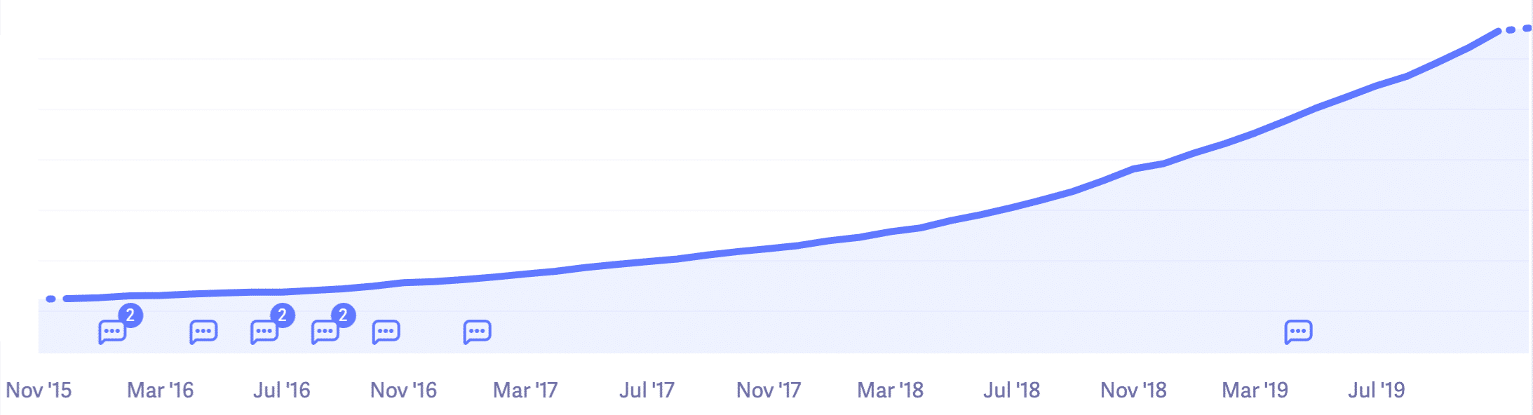Kinsta annual run rate in 2019