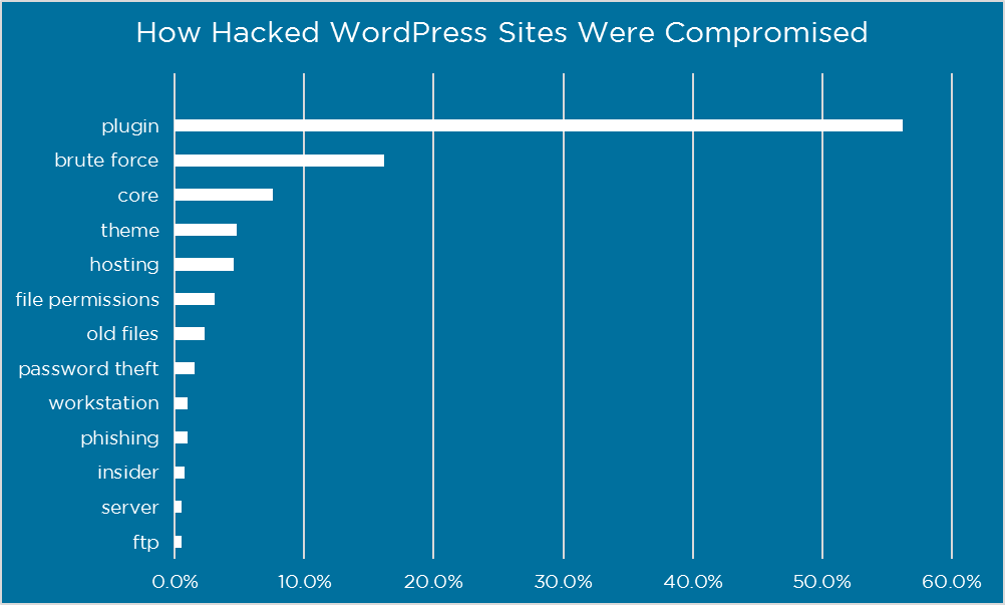 Chart of how WordPress is hacked