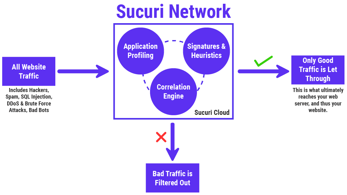 An inforgraph of how the Securi Network secures websites from malicious attacks