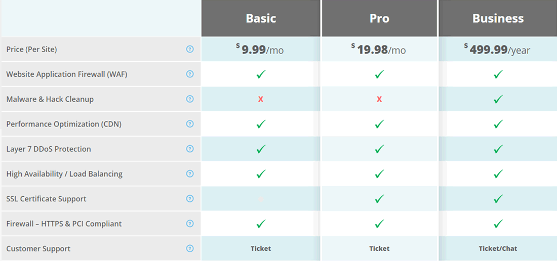 Sucuri Website Firewall WAF pricing table