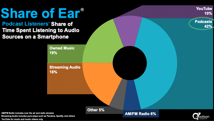 Time spent listening to audio sources on smarthpone