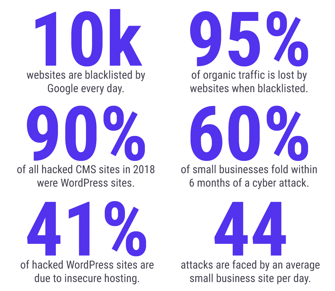 Infograpgh of WordPress Security Statistics